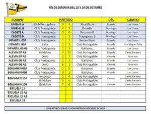 resultados-futbol-base-12-13-octubre-2018