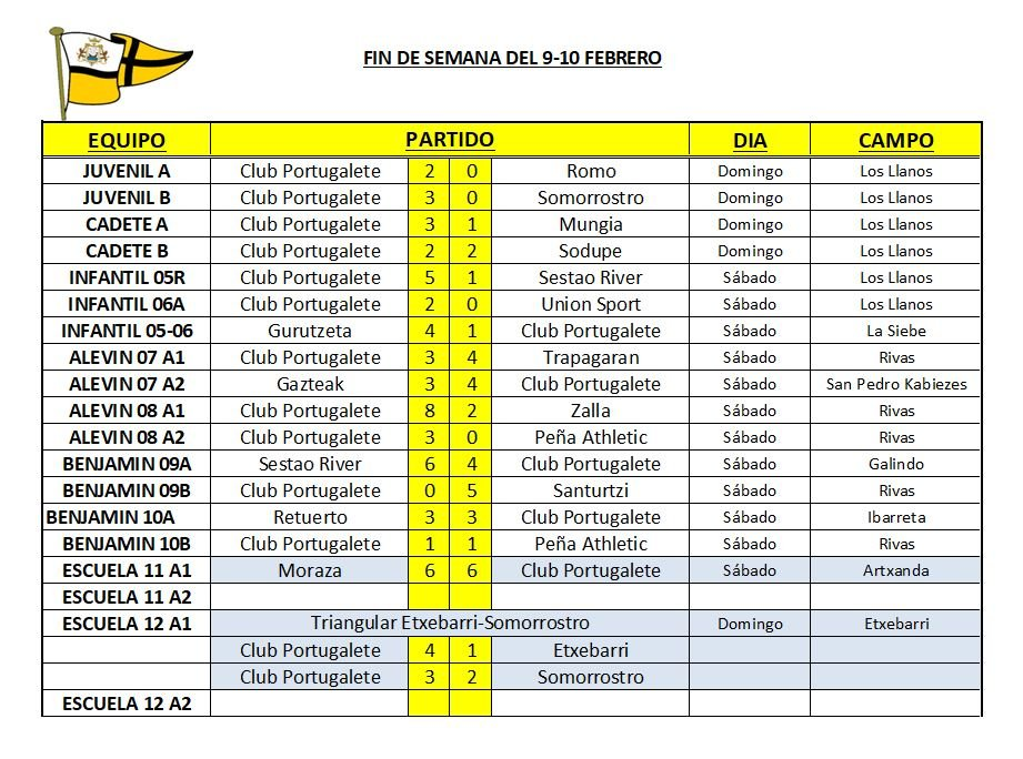 resultados-liga-amistosos-futbol-base-club-portugalete-09-10-feb-2019