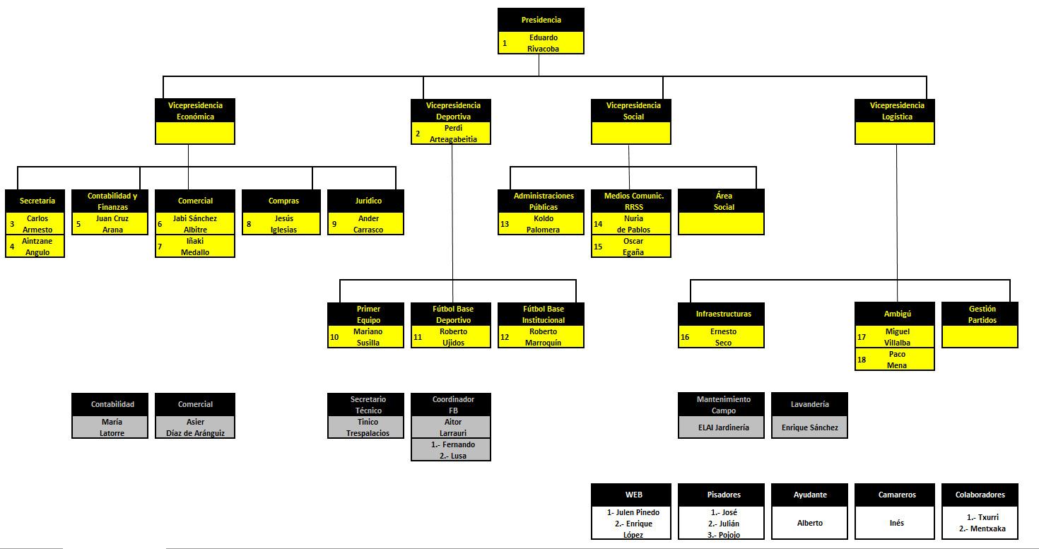 organigrama-junta-club-portugalete-2018-2019