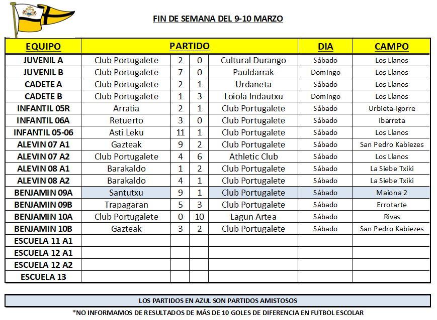 resultados-club-portugalete-futbol-base-190309