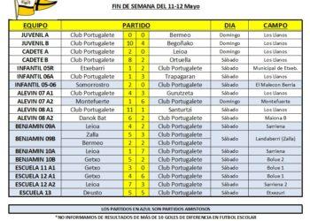 resultados-club-portugalete-futbol-base-190511