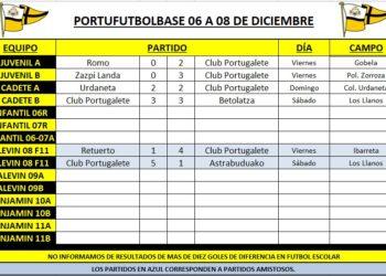 resultados-partidos-portubase-191206-cuadro
