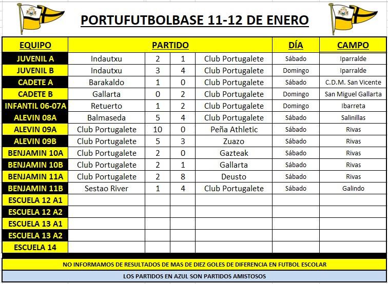 resultados-partiods-portubase-200111-cuadro