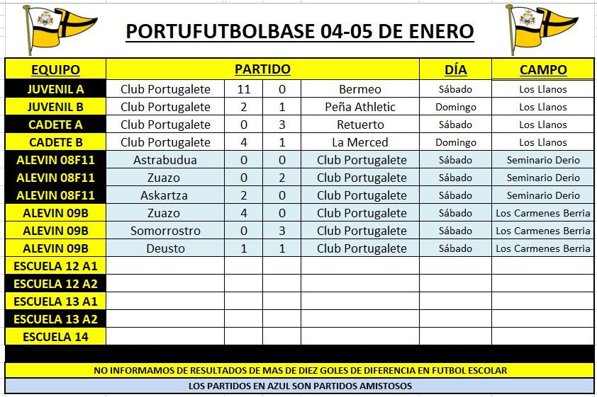 resultados-portubase-200104-cuadro