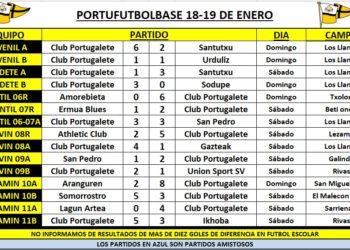 resultados-portubase-20200118-cuadro-1