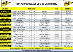 resultados-partidos-2020-02-08-cuadro